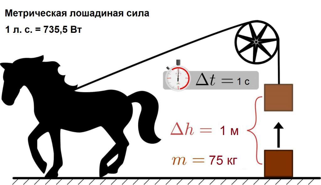 Лошадиная сила в автомобиле