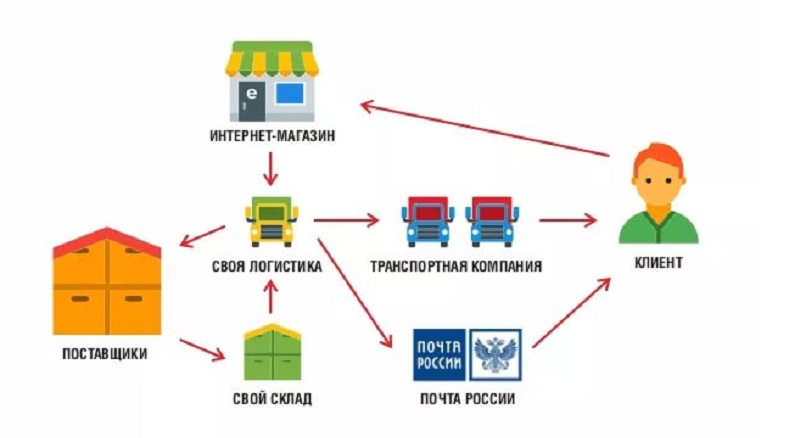 Как Организовать Доставку Для Небольшого Интернет Магазина